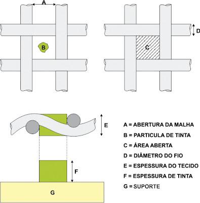 Geometria dos tecidos 1 fremplast - GEOMETRIA DOS TECIDOS PARA SERIGRAFIA