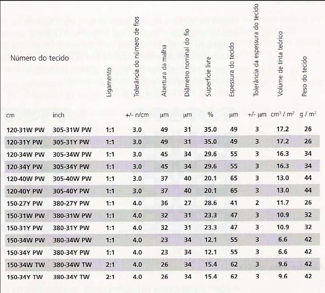 Tabela tecido sefar fremplast 3 - GEOMETRIA DOS TECIDOS PARA SERIGRAFIA