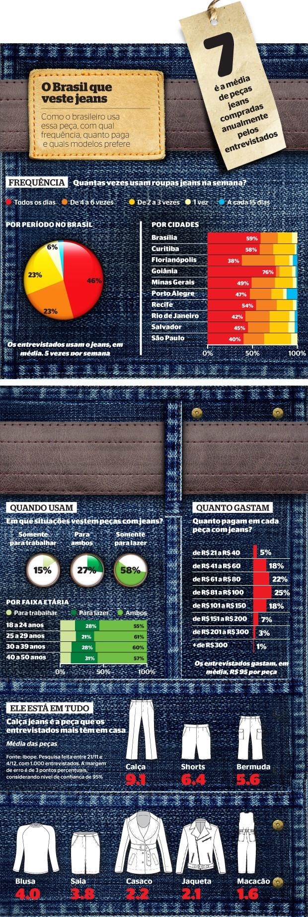 infografico denin - Pesquisa revela que 46% dos brasileiros usam jeans todos os dias