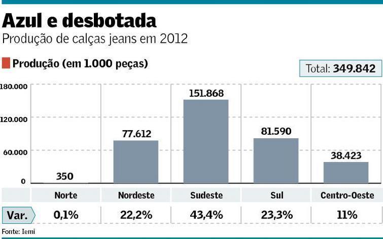 jeans  - Jeans cresce mais que total de vestuário - IEMI
