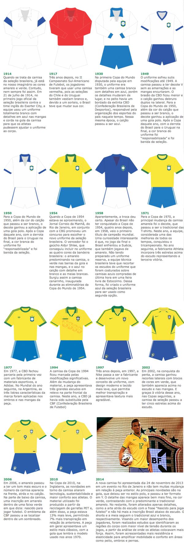 uniformes copa fremplast - Seleção Brasileira: a evolução dos uniformes